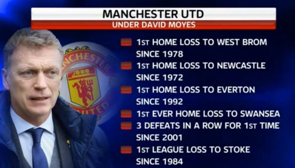 David Moyes - Record Breaker